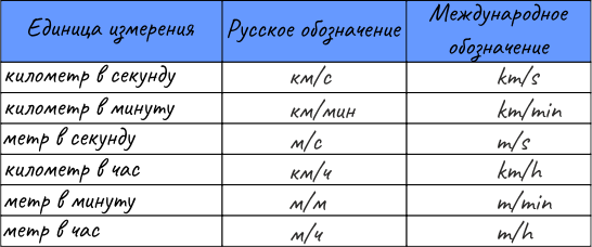06_names-of-units-of-measurement-of-speed.png
