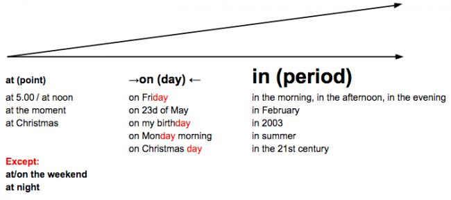 Prepositions-of-Time.png